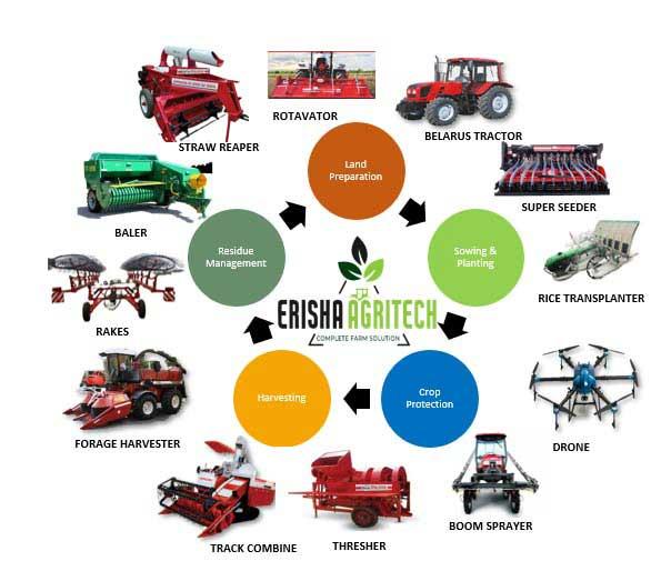 Why Choose Erisha Agritech?